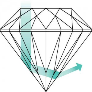 Image showing light not being reflected by a poorly cut deep diamond