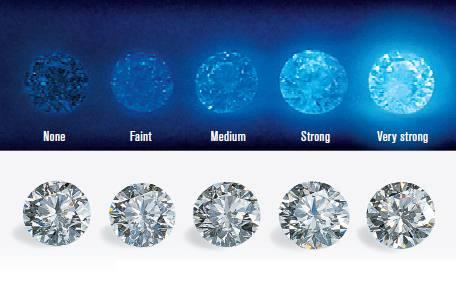 Fluorescence 2 - Diamond Color