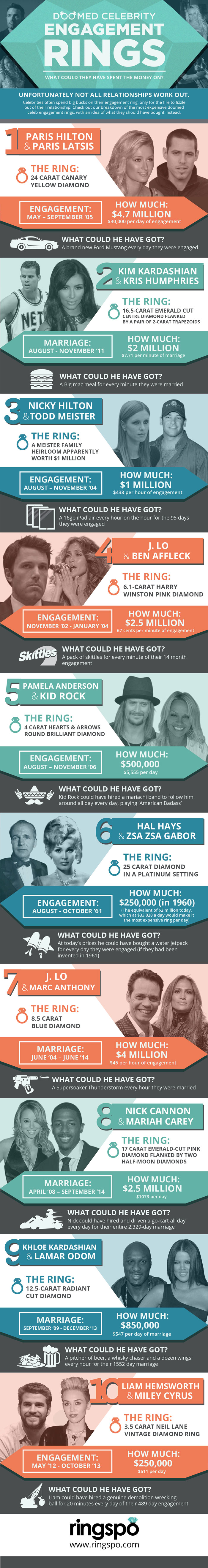 Doomed Celebrity Engagement Rings final 01