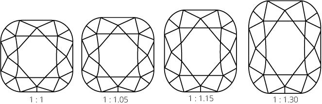Cushion cut diamond length width ratios