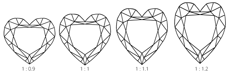 Diagram to show different length width ratios for heart shaped diamonds