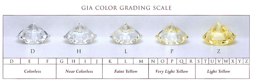 GIA color grading scale lg - Pear shaped engagement rings