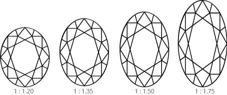 Oval diamond length width ratio diagram