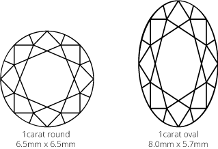 image showing surface area of round brilliant diamond vs and oval diamond