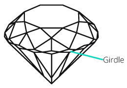 image showing the location of the girdle on a diamond