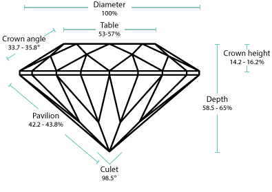 Round ideal angles2 - Diamond Cut