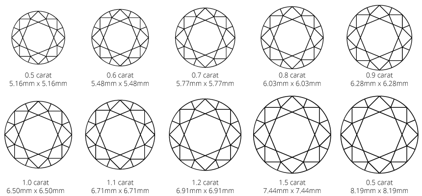 Round brilliant diamond carat weight and size diagram