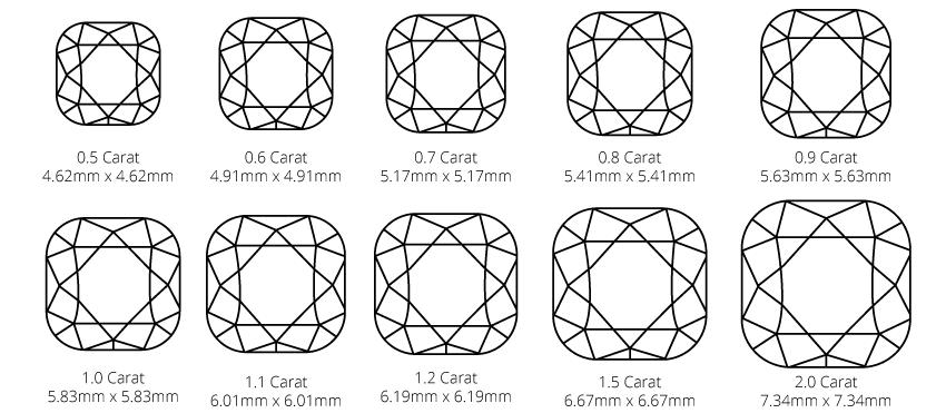 Cushion cut diamond carat weight