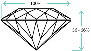 Oval shaped diamond ideal depth ratio