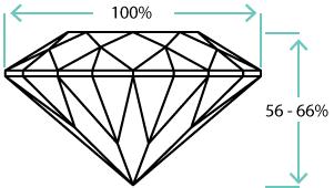 Oval shaped diamond ideal depth ratio