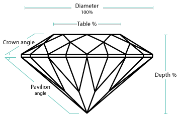 diamond measurement - James Allen Review