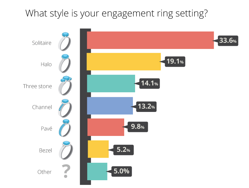 engagement ring setting style popularity graph