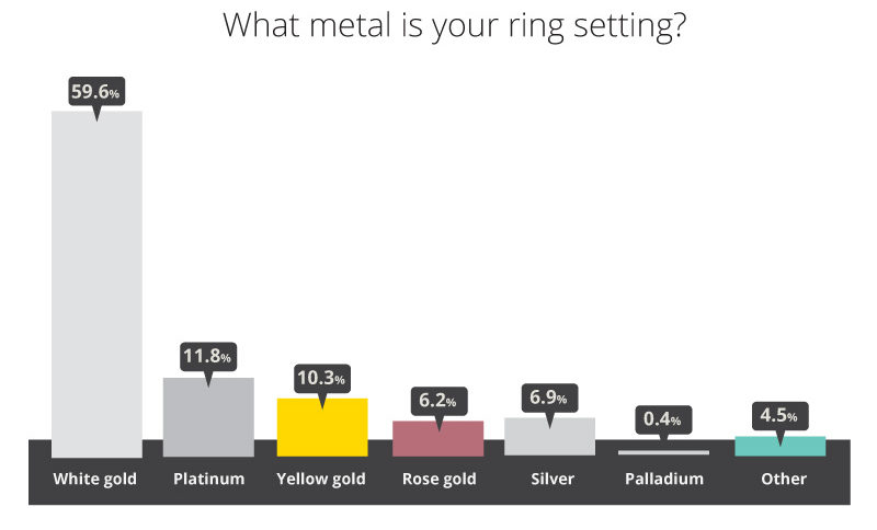 Metal 800 e1483428203410 - Engagement Ring Survey 2017