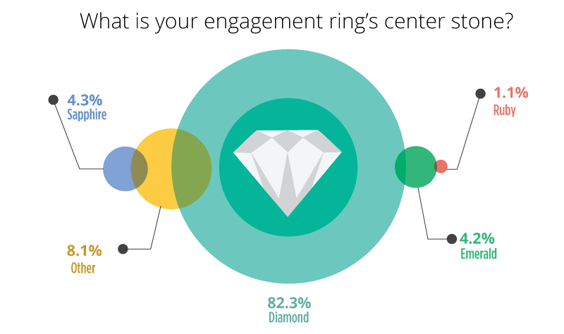 engagement ring center stone - Engagement Ring Survey 2017
