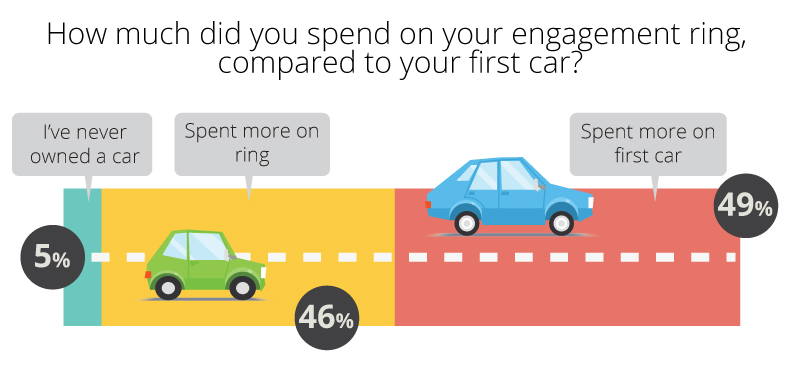 engagement ring vs car 2 - Engagement Ring Survey 2017