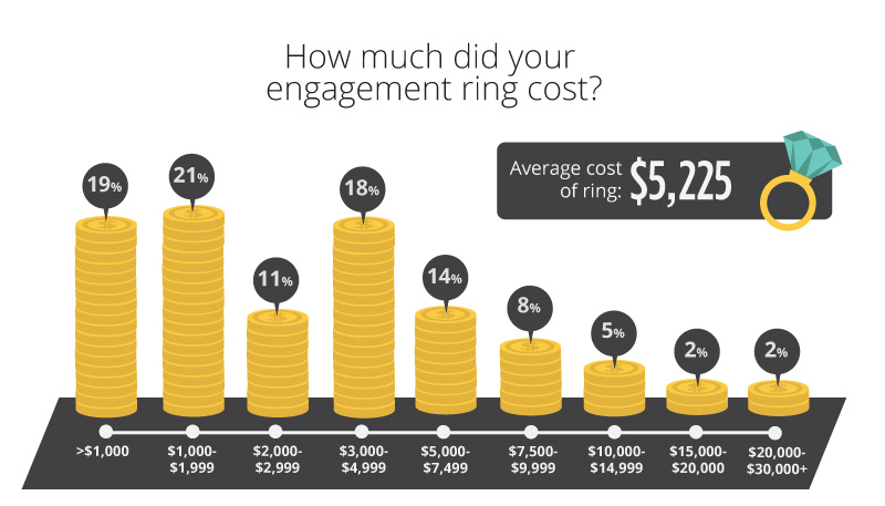 ring cost 2021 1 - Engagement Ring Survey 2021