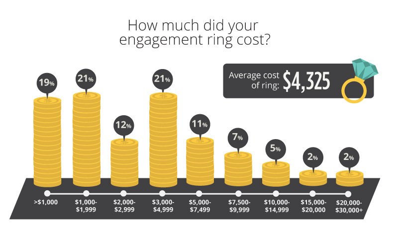 ring cost 800 - Engagement Ring Survey 2017