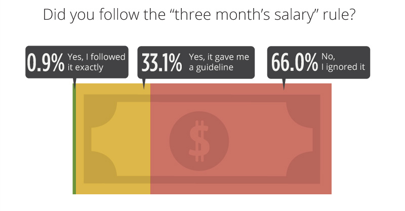 three months salary 800 1 - Engagement Ring Survey 2017