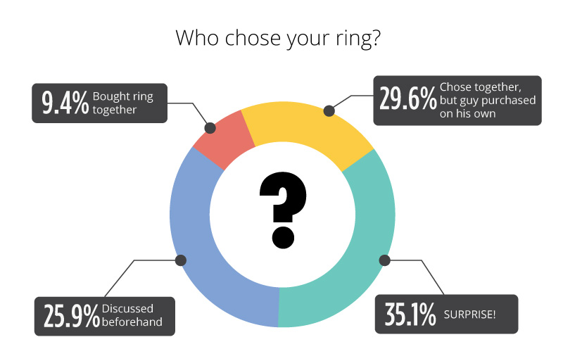 who chose - Engagement Ring Survey 2017