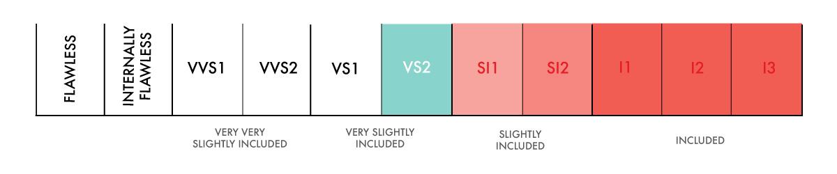 vs2 Clarity scale 2 2 - VS2 Diamonds
