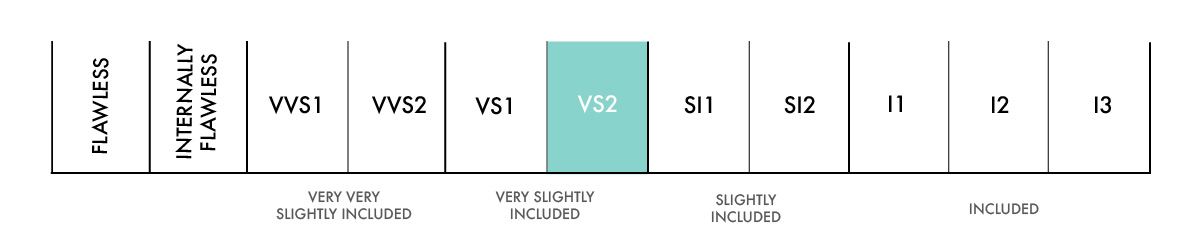 vs2 Clarity scale