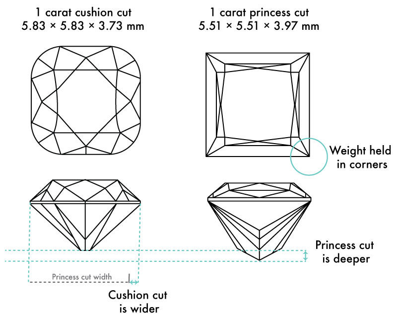 princess cut cs. cushion cut - Square Engagement Rings