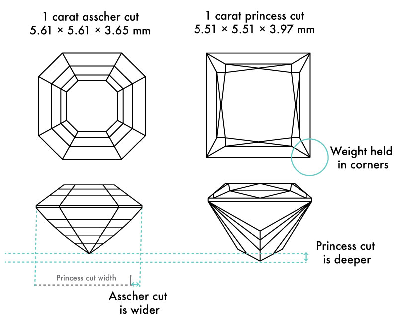 princess cut vs. asscher - Square Engagement Rings