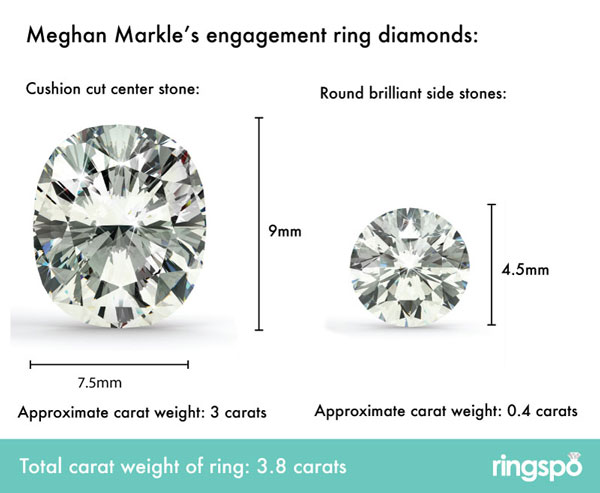 meghan markle diamond size 2 - Meghan Markle's Engagement Ring
