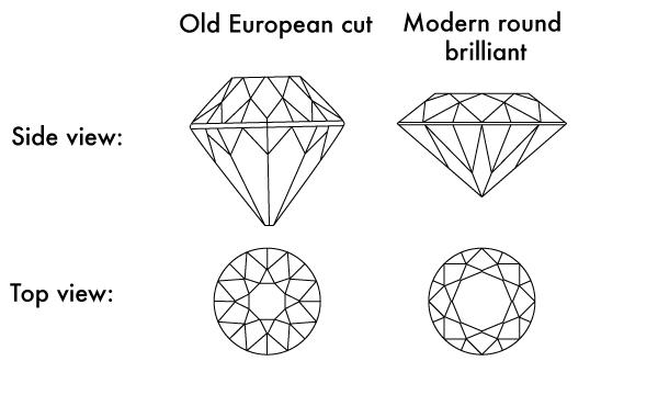 old european vs. round brilliant - Edwardian engagement rings