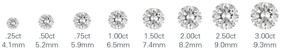 carat diamond proportionate chart
