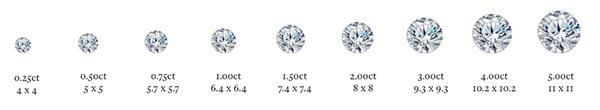 Carrie Underwoods Engagement Ring Diamond Size Chart