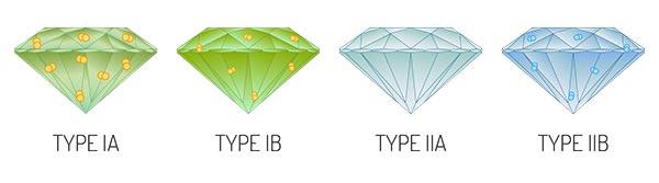 Scarlett Johanssons Engagement Ring TypeIIA Diamond