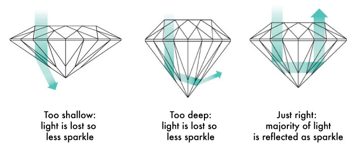 diamond cut compared - Importing a diamond or engagement ring into Hong Kong