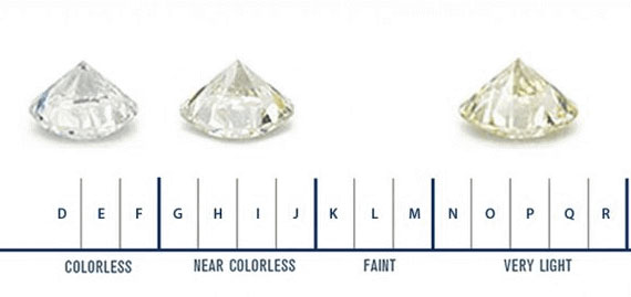 gia diamond color scale - Lab grown diamonds