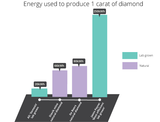 energy usage lab grown vs natural diamodns - Lab grown diamonds