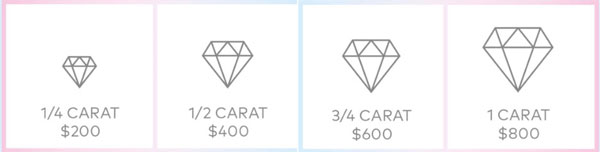 lightbox diamond prices 2 - Lab grown diamonds