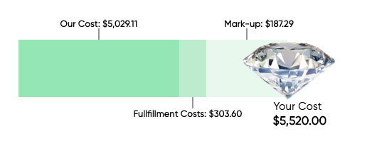 diamond pricing - How to sell a diamond ring
