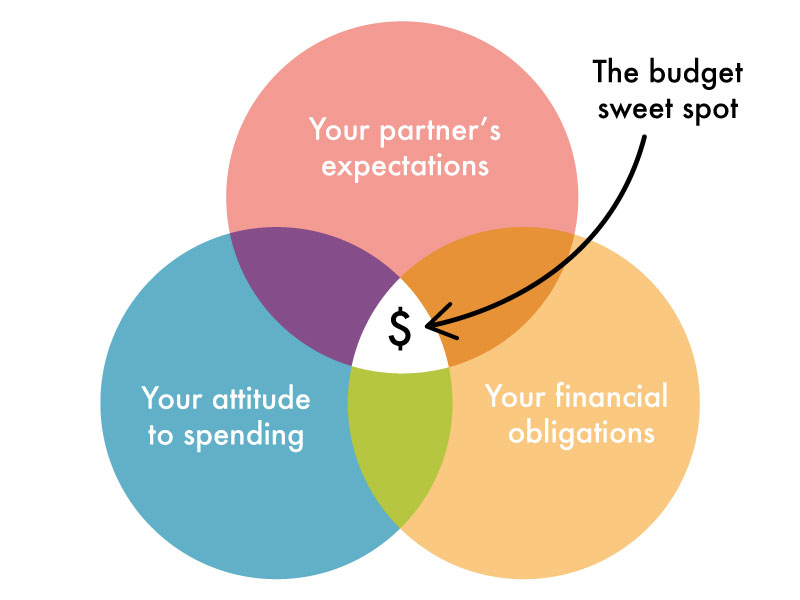 engagement ring budget venn diagram