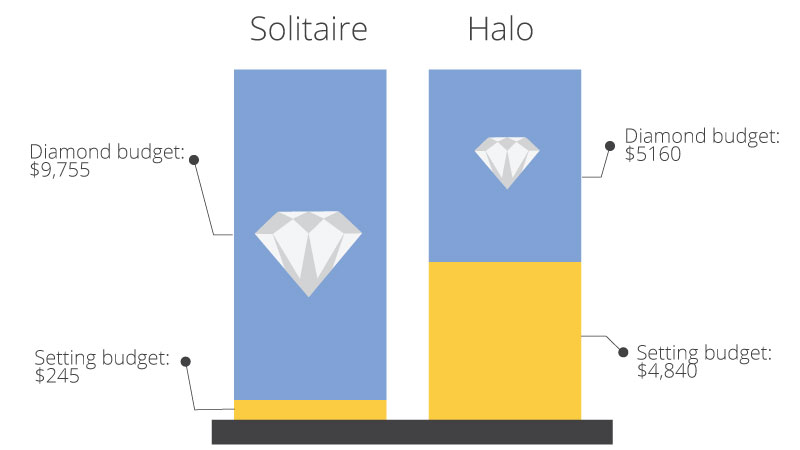 halo vs solitaire engagement ring budget 1 - How much to spend on an engagement ring