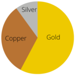 14kt rose gold pie chart 150x150 - The best place to sell gold for cash