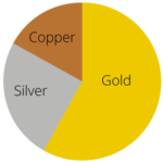 14kt yellow gold pie chart 1 150x150 - The best place to sell gold for cash