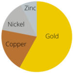 14kt yellow white gold pie chart 150x150 - The best place to sell gold for cash