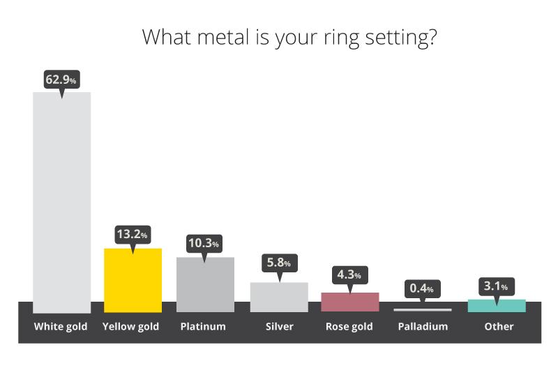 engagement ring metal 2021 - Engagement Ring Survey 2021